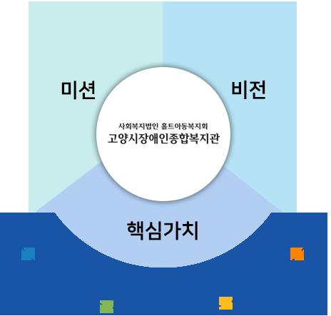 미션/비전/핵심가치